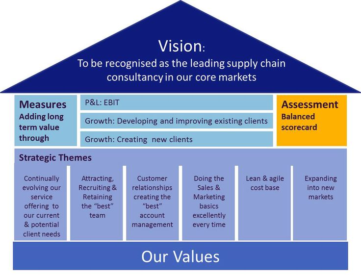 google inc balanced score card The balanced scorecard is a strategic management methodology, which enables the alignment of the organization and its operations around the mission, vision.