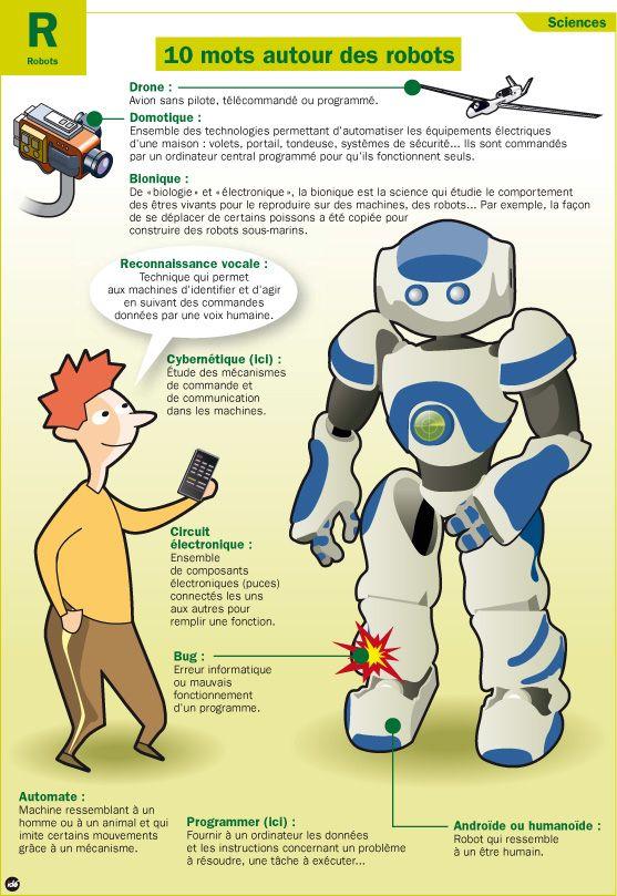 Fiche exposés : 10 mots autour des robots