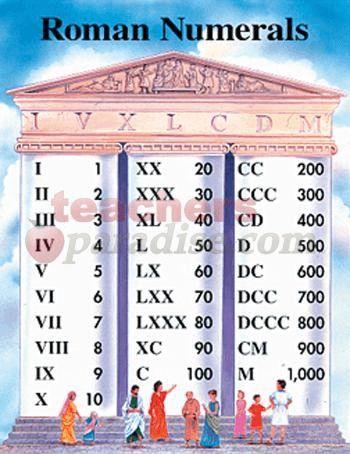 Roman Numerals Chart   by TeachersParadise.com   Teacher Supplies & School Supplies