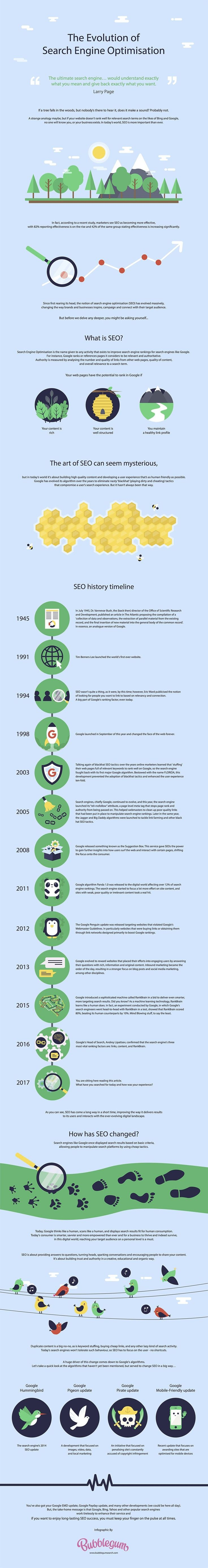 The Evolution of SEO - #Infographic