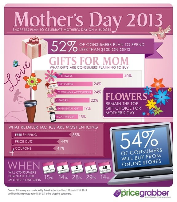 Best MotherS Day Images On   Infographic