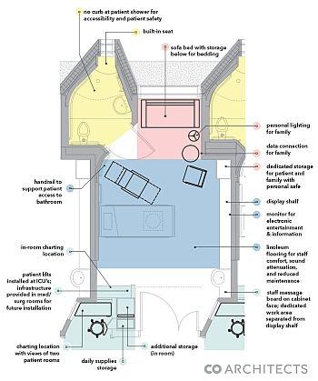 Hospital design of the future