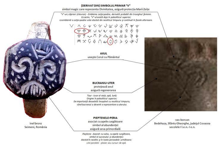 """Pomul Vieții dunărean: """"V"""" -ul = emblema zeiței-pasăre, derivată din triunghiul feminin; există deja în paleoliticul superior, ca emblemă a unei zeițe-pasăre este atestat din neoliticul timpuriu și continuă în fazele ulterioare; Bucraniul = izvor al vieții, apă; origine în paleoliticul superior, de importanță deosebită începând cu neoliticul timpuriu; Linii paralele, pieptene = apa curgătoare, apă de ploaie, simbol al succesului și abundenței; atestat în neolitic și în toate perioadele…"""