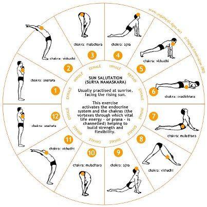 Sun salutation wheel
