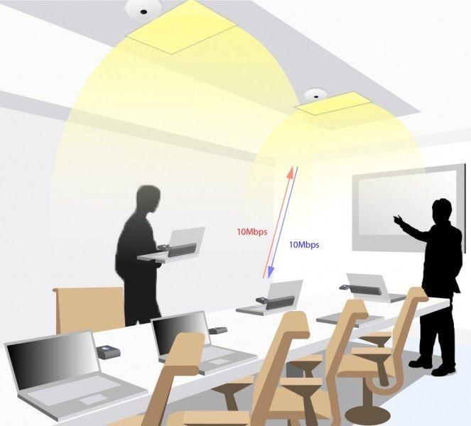 Usługi Li-Fi z wykorzystaniem światła