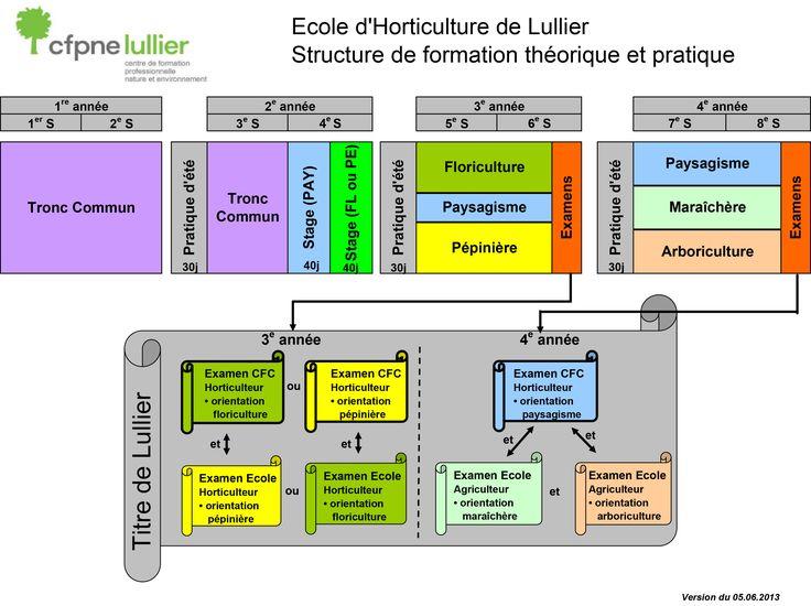 Ecole d'horticulture | Centre de formation professionnelle nature et environnement