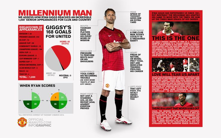 Ryan Giggs Infographic - Millennium Man - We assess how Ryan Giggs Reached an Incredible 1000 Senior Appearances For Club and Country