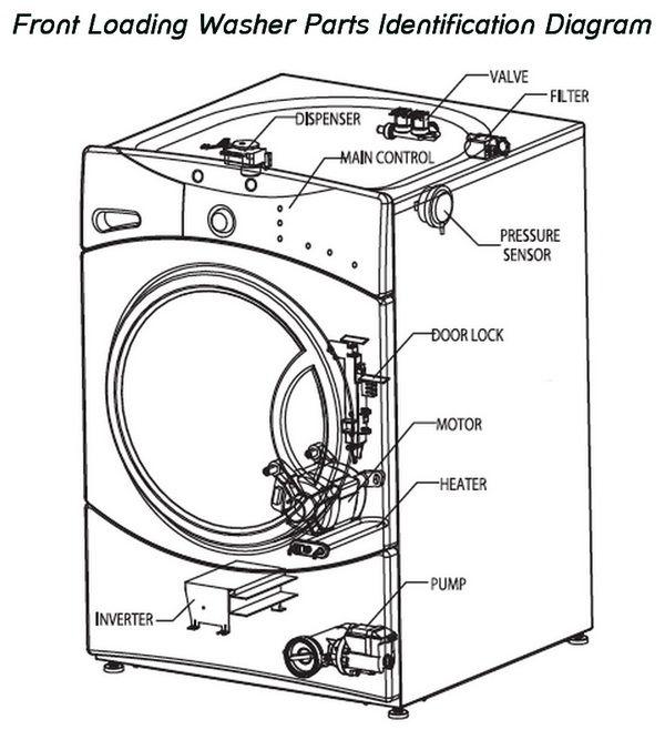 choice washing machine review pdf