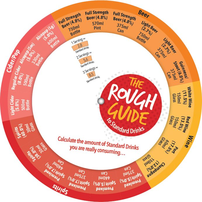 The Rough Guide is a tool for individuals and health professionals to quickly count how many standard drinks were consumed. The Rough Guide shows standard drink counts for up to 3 servings in 4 categories of popular alcoholic beverages.