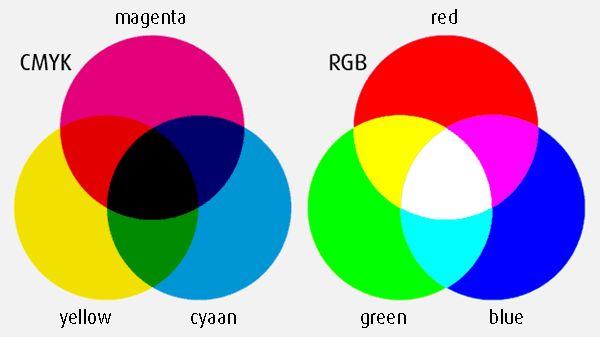 Kleurmenging Links: subtractieve menging = verf mengen Rechts: additieve menging= licht mengen