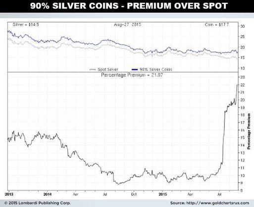 silver coins premium over spot