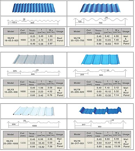 Roofing - Metal Roof - Corrugated Industries Inc. - Chalmette