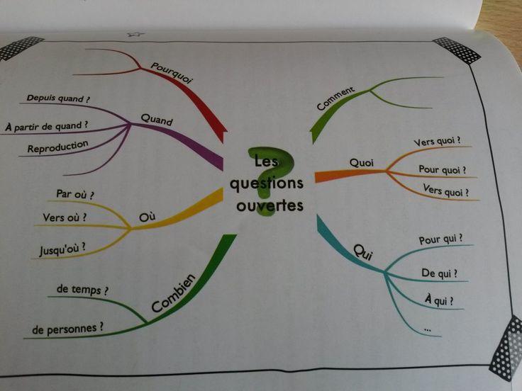 Mes 14 outils indispensables pour apprendre efficacement.