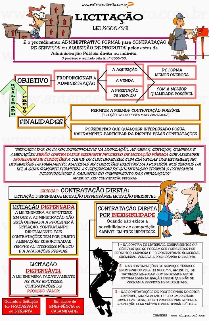 LICITAÇÃO     é o procedimento administrativo para contratação de serviçosou aquisição de produtos pelos entes da Admini...