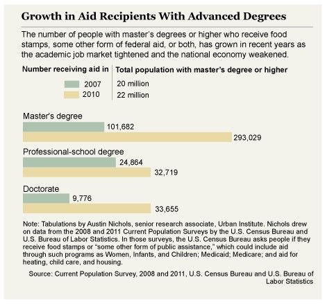 The Number of PhDs on Food Stamps Triples  (click thru for analysis)