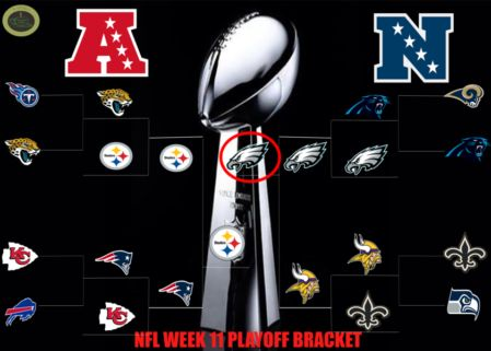 Last week, my favorite to win the Super Bowl was the Philadelphia Eagles and heading into Week 11 my sentiments remain the same.  As you all probably noticed, the AFC side of the playoff bracket hasn't changed much in the past few weeks. The highlight matchups on that side will come from the divisional round and of course the AFC championship game.   #Carolina Panthers #Chelsea T. #Jacksonville Jaguars #Minnesota Vikings #New Orleans Saints #NFL Playoff Picture #Philade