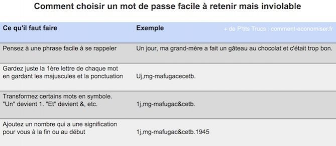 Vous voulez choisir un mot de passe inviolable et facile à retenir ?  Découvrez l'astuce ici : http://www.comment-economiser.fr/choisir-mot-de-passe-facile-a-retenir-mais-inviolable.html?utm_content=bufferdf312&utm_medium=social&utm_source=pinterest.com&utm_campaign=buffer