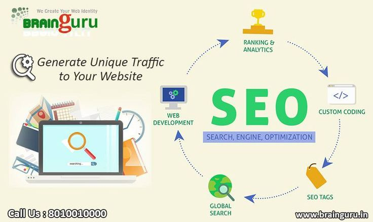 seo and smo services in india