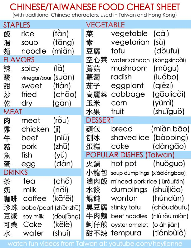 Chinese food cheat sheet - traditional characters
