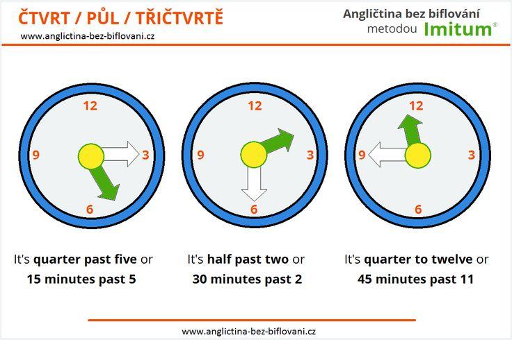 Co říkáme, pokud u přesného vyjadřování času velká ručička ukazuje na čtvrt, půl nebo třičtvrtě?