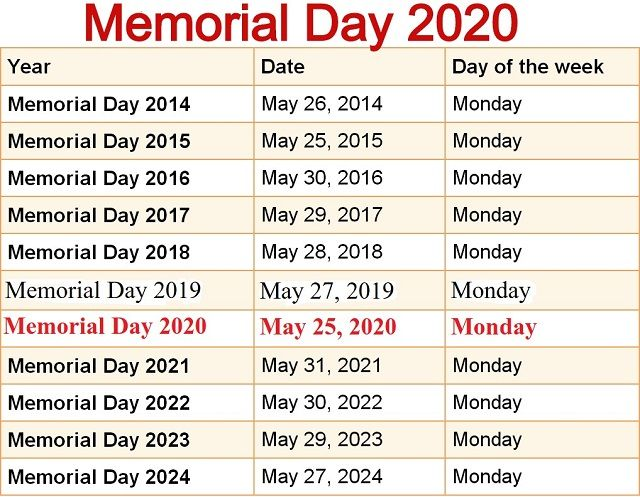 Memorial Day 2020 Memorial Day Quotes Memorial Day Thank You Memorial Day Message