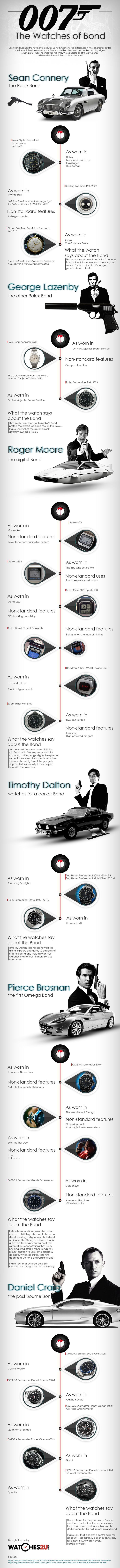 In this infographic, Watches2U hails every watch that has graced the wrist of James Bond and go on to say what their choice of watch says about their interpretation of the role. From the classic Rolex Submariner, through the digital era of Moore, to the Omega years of Brosnan and Craig, every watch has added in its own way to the story of James Bond. - best mens gold watches, mens wrist watches for sale, cheap mens watches for sale