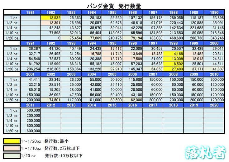 The Gold Panda Coin Mintage List / パンダ金貨 発行数量