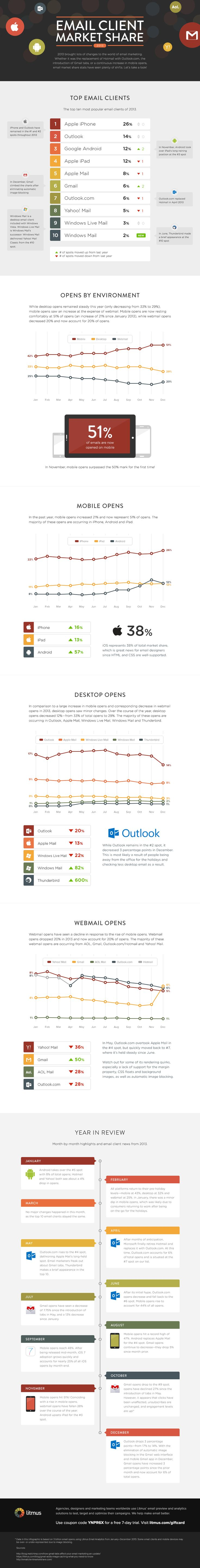 Between the replacement of Hotmail with Outlook.com, major Gmail changes, and a continuous increase in mobile opens, email client market share stats saw quite the shift in 2013. In this infographic, we take a deep dive into these statistics! #emailmarketing