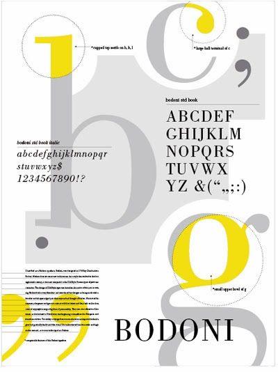 BODONI / ITALIA / S.XVIII / 1790 Estudio de la página. Composición tipográfica. Tipografía ROMANA MODERNA. Precisa. Medible. Repetible. Apariencia mecánica. Alto contraste entre gruesos y finos. Serif recto.