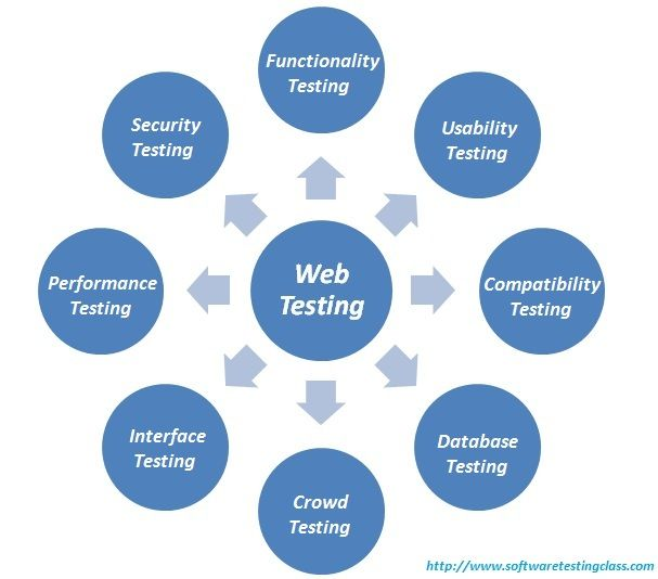 Image result for Why Every Website Needs A Usability Analysis