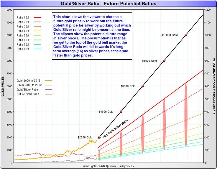 Diese Grafik ermöglicht es dem Zuschauer, einen zukünftigen Goldpreis zu wählen und den zukünftigen Silberpreis zu errechnen, indem er herausfindet, welches Gold-Silber-Verhältnis zu diesem Zeitpunkt vorhanden sein könnte. Die Ellipsen zeigen die mögliche zukünftige Spanne der Silberpreise an. Die Vermutung ist, dass, wenn wir an die Spitze des Gold-Bullenmarktes kommen, die Gold-Silber-Ratio auf den langfristigen Durchschnittswert (16) sinken wird, da sich die Silberpreise schneller…