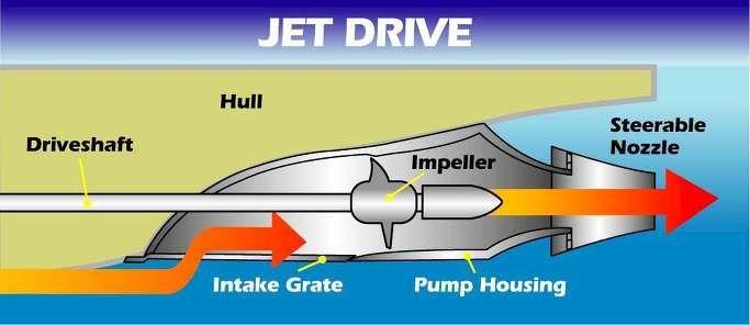 [ 팩토리아이언 ] - 자동차, 기계공학 등 첨단기술의 세계 :: [선박] 짧은 상식 - 잠수함의 소음과 캐비테이션