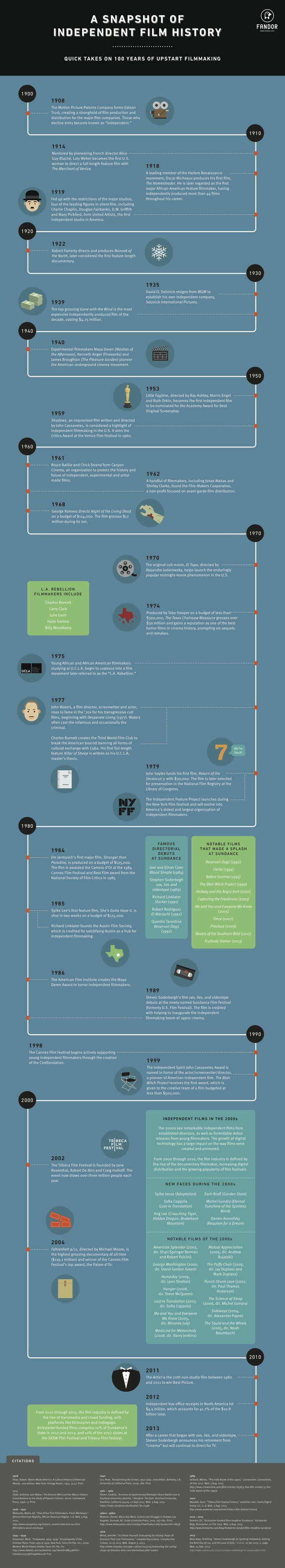 Indie Film History in #Infographic Form: Plus Marlon Brando and More From Fandor | Filmmakers, Film Industry, Film Festivals, Awards & Movie Reviews | Indiewire