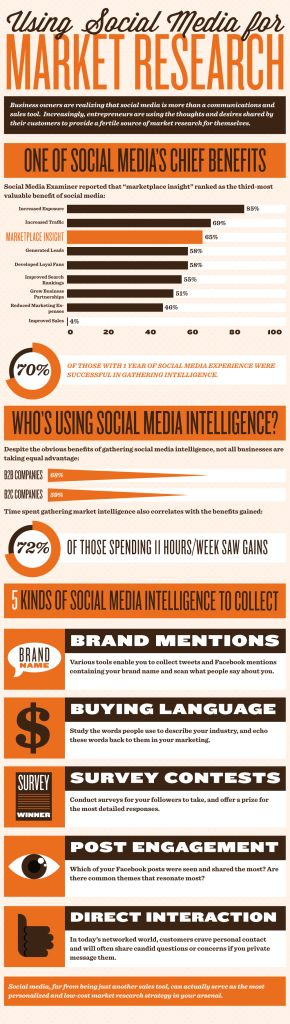 Back to Marketing Basics: Market #Research in the #SocialMedia Age
