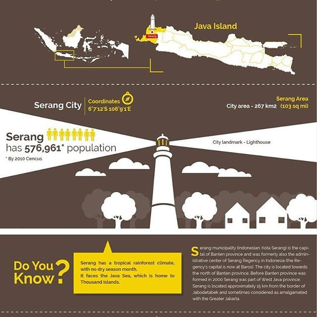 The most western part of Java Island. The city was well known as the farthest point of Java main road network which started from Anyer to Panarukan (1.000 kilometers long) and been built under the Dutch colonialist regime.  Do you know more about Serang? Share it with us.  #experienceindonesia #serang #banten #infographic