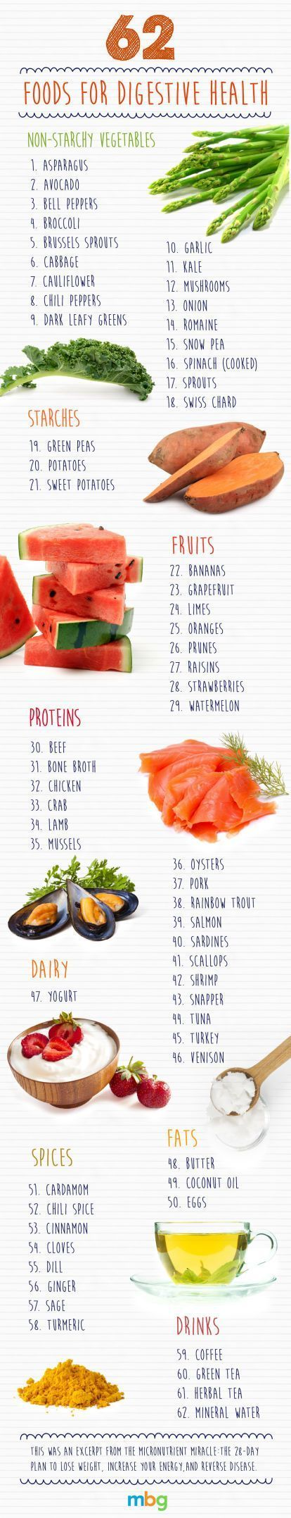 62 Foods For Digestive Health!