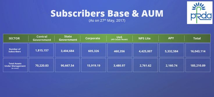 Subscribers base as well as AUM as on 27th May, 2017