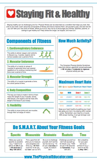 Fitness Infographic. Help your students learn the components of fitness and how to set SMART goals for their health by displaying this infographic in your gym. Find more #physed infographics at http://www.thephysicaleducator.com/resources/infographics/