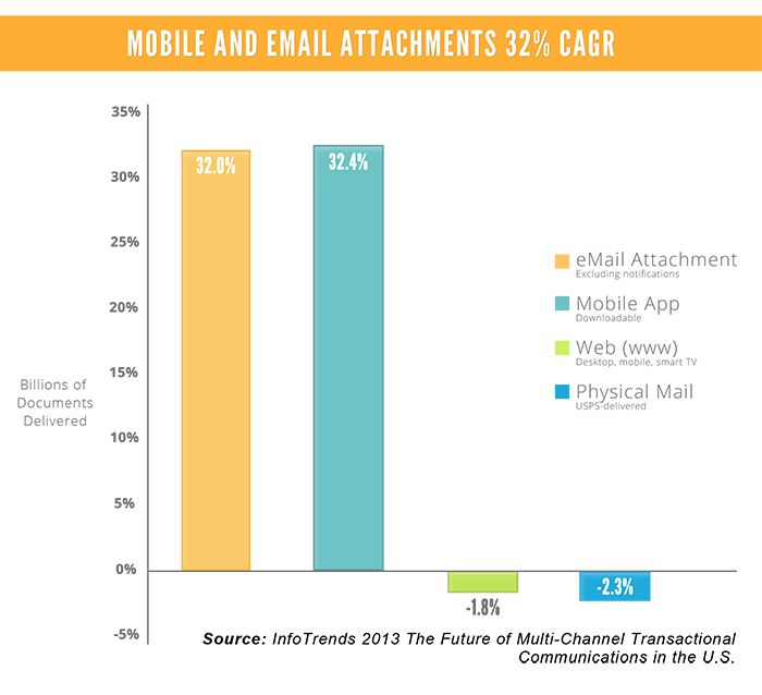 """""""Presentment of documents on web portals is set to decline by 2% annually, according to a recent InfoTrends study. This is almost the same rate of decline for paper presentment, yet paperless adoption rates for many companies are still increasing? So, where is this growth coming from? The graph below makes the answer clear: email and mobile."""" by Chad Somodi"""
