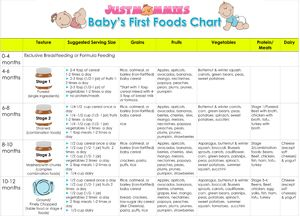 Baby's First Foods Chart from justmommies.com - when and how to introduce solid foods to baby's diet