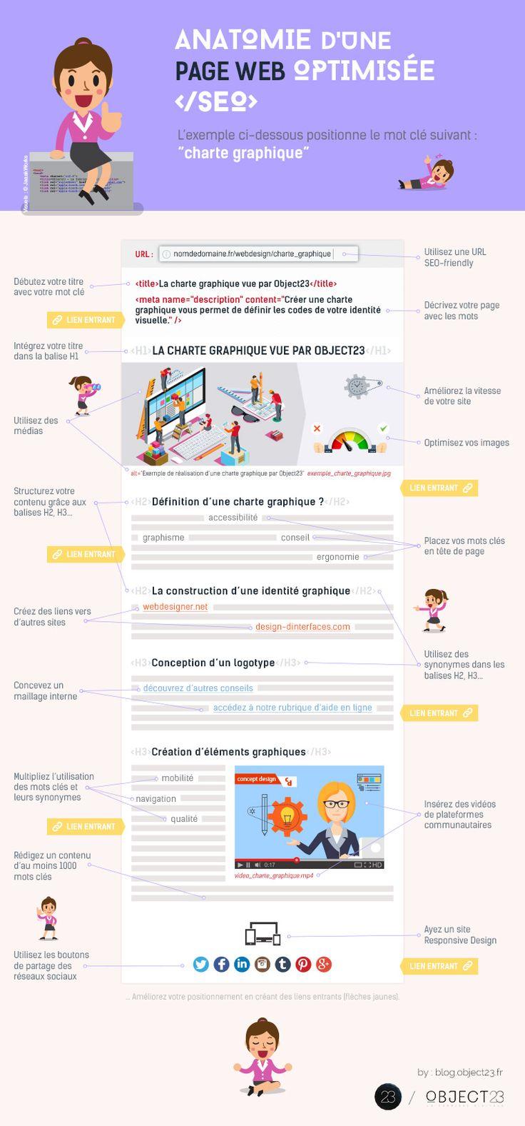 9 décembre 2016 - Une jolie illustration qui propose les actions 'on page' de base à mettre en place sur une page web pour qu'elle soit bien analysée et comprise par Google. par Actualité Abondance