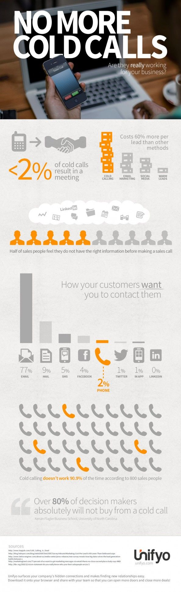 best ideas about cold calling s tips s unifyo believes you are making more cold calls than you should be in this infographic we show you how it is hurting your business try unifyo today