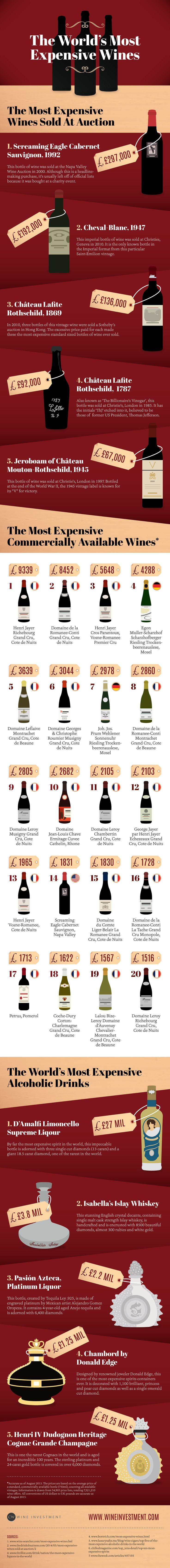 An infographic reveals the world's most expensive commercially available wines, the most expensive wines sold at auction and the world's most expensive alcoholi