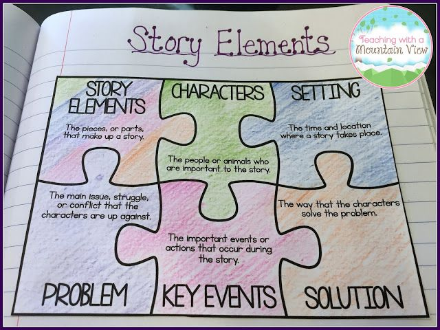 Great graphic organizer for teaching story elements from Teaching With a Mountain View!