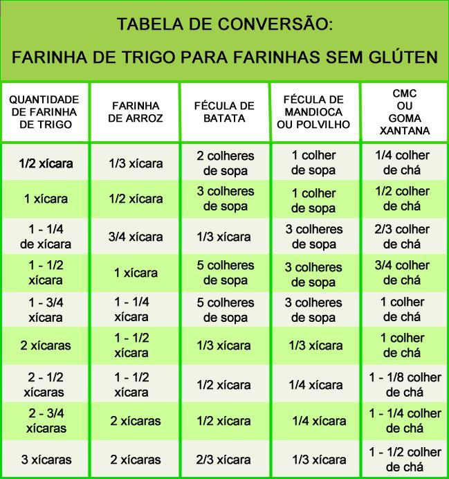 Está na dúvida de como substituir a farinha de trigo pelas opções de farinha sem glúten? A tabela abaixo vai te ajudar!  MAIS 200 RECEITAS SEM GLÚTEN VOCÊ ENCONTRA AQUI: https://semglutenonline.com.br/200-receitas-para-celiacos-cardapio-de-receitas-sem-gluten/