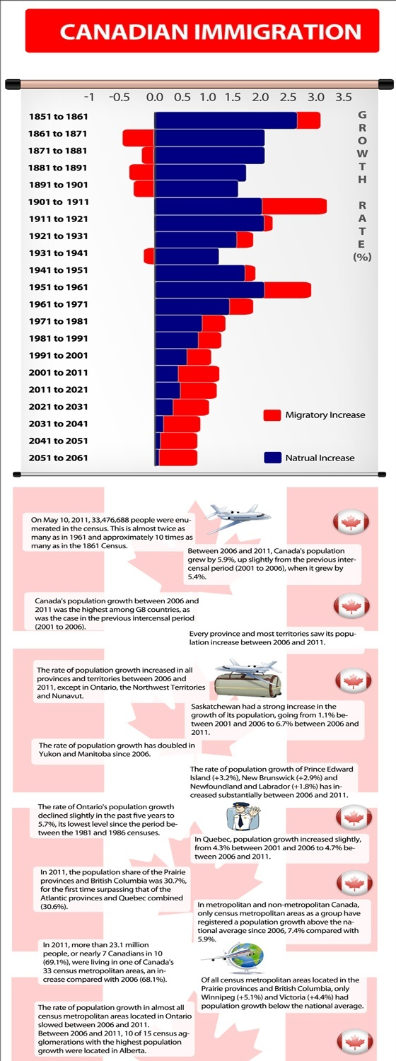 Immigration trends in Canada