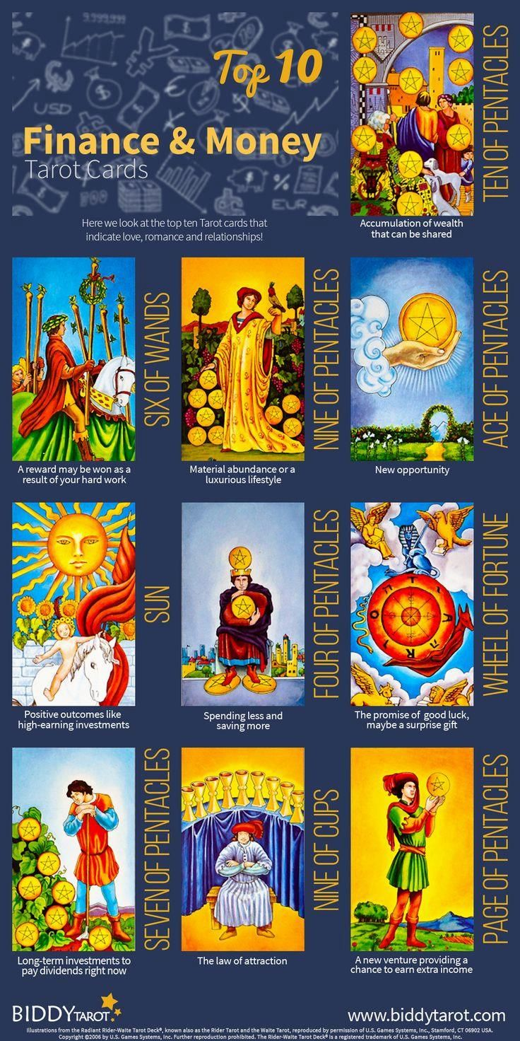 Tarot Reading 5 Card Reading Using The Wild Unknown Tarot: 12937 Best TOTALLY TAROT GROUP BOARD Images On Pinterest