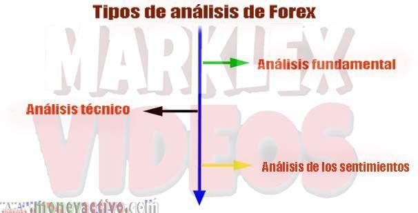 Analisis Del Mercado Forex Tipos De Analisis Mercado Forex