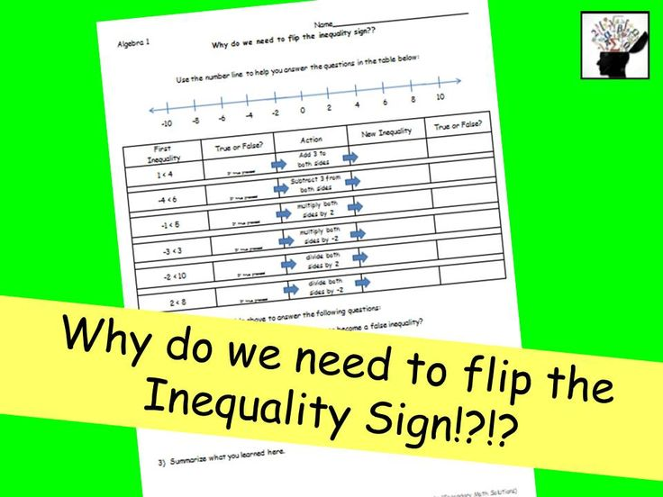 This one-page discovery activity leads the student through trial and error to discover what happens when an operation is applied to a true inequality statement. 6 examples are given - two will lead to a false statement (multiplying and dividing both sides by a negative). The student answers some questions afterwards and has to sum up what they discovered. Hopefully, this will help the student remember in the future to flip the inequality sign at the appropriate times when solving. Key…