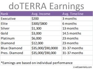 Interested In Earning With Doterra Contact Me Http Www